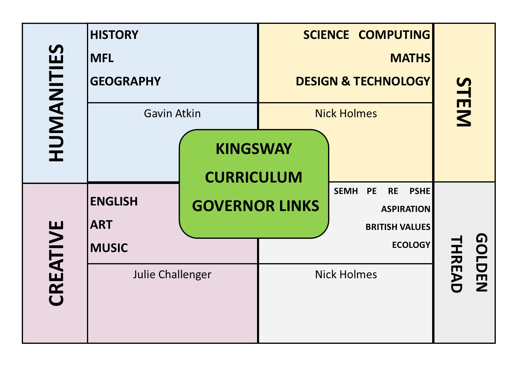 Picture depicting how governors are linked to different areas of the school curriculum. This information is a pictoral description of the membership table links.