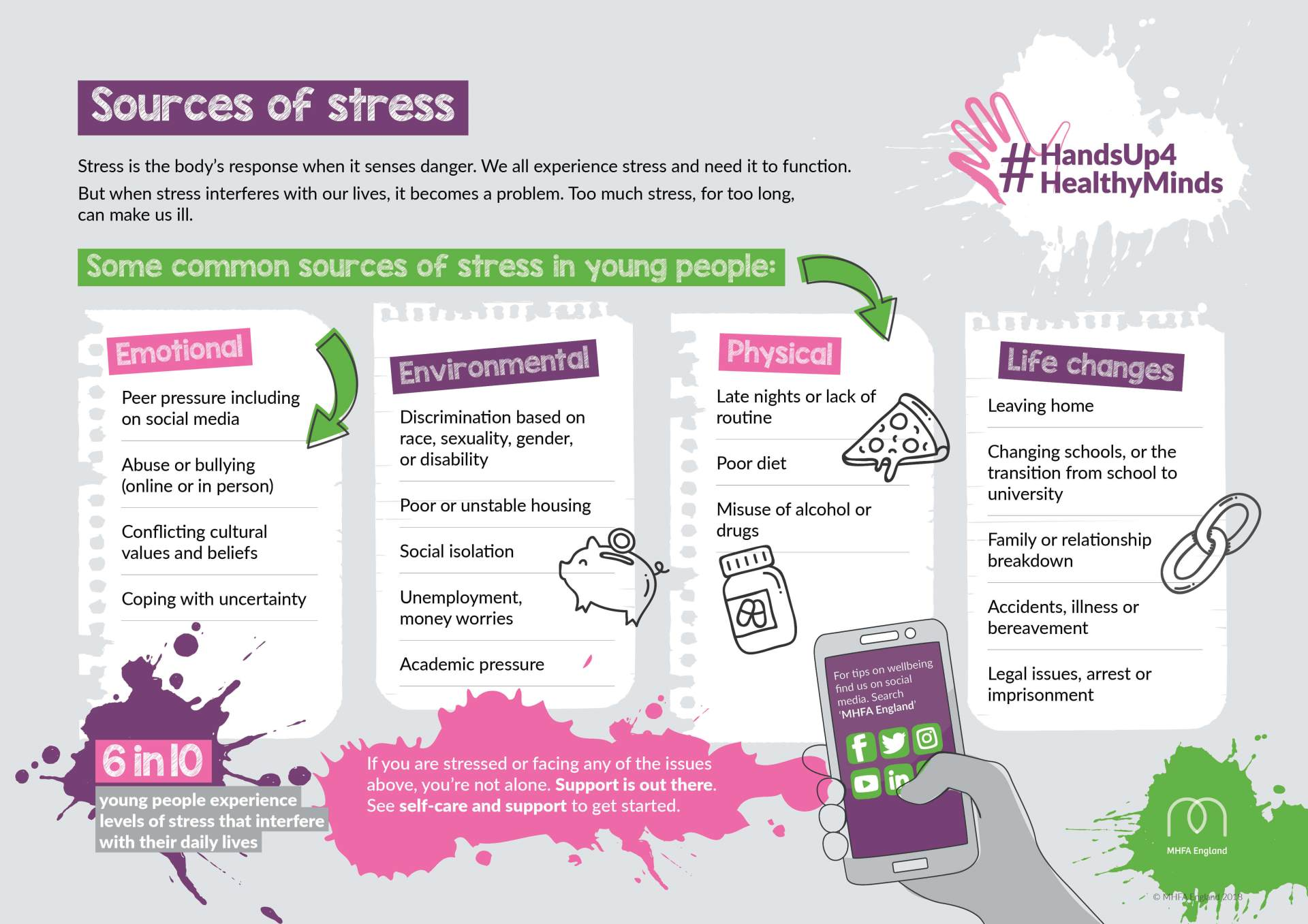Poster of Sources of Stress